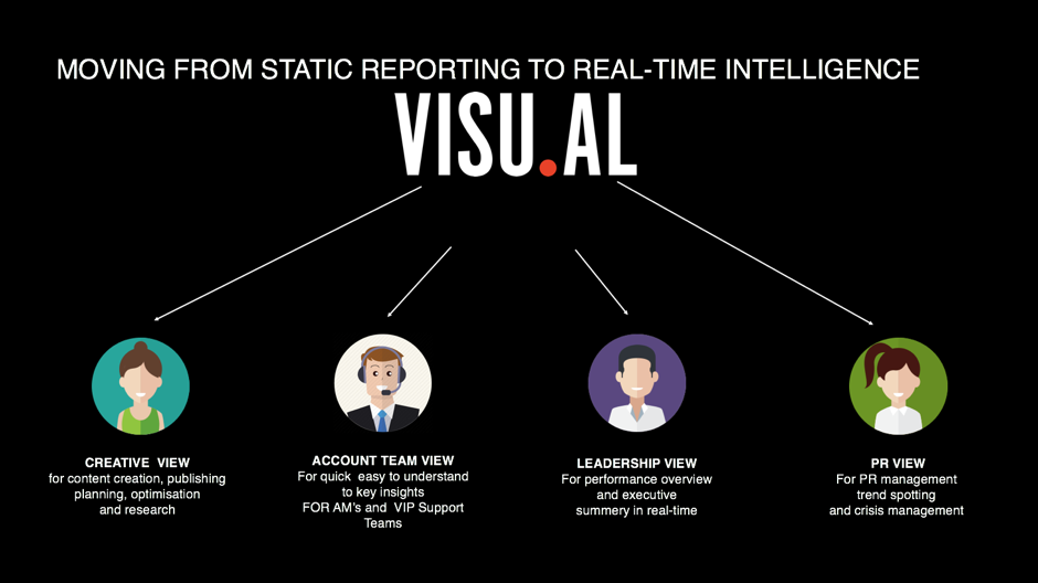 igaming reporting dashboards visualagency 2bevisual